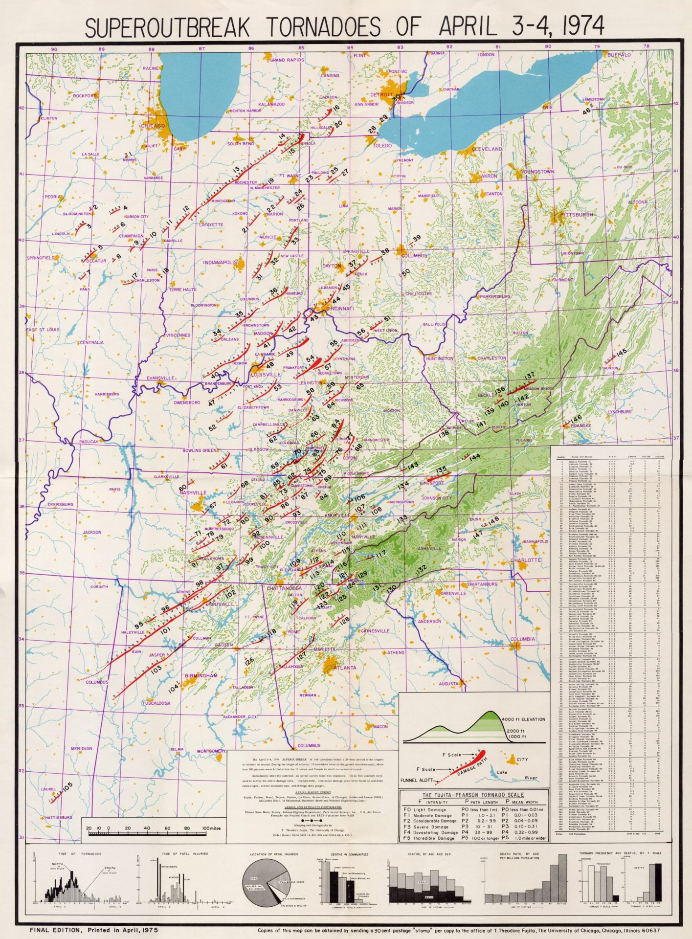 The April 3-4, 1974 Super Outbreak – Overview