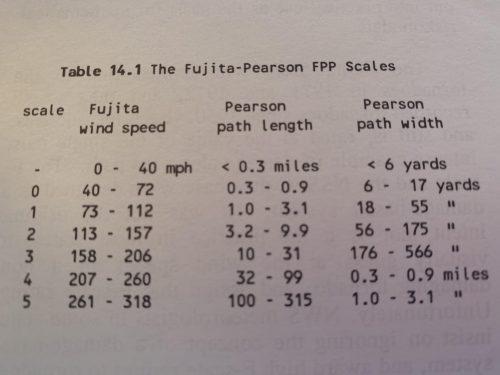 FPP Scale